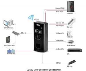 Cosec Door PVR connecting